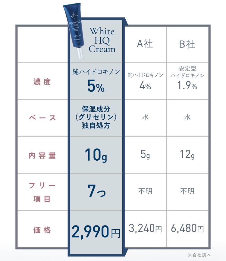 ホワイトHQクリーム比較表