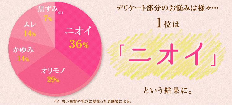 デリケートゾーンお悩み調査(円グラフ)