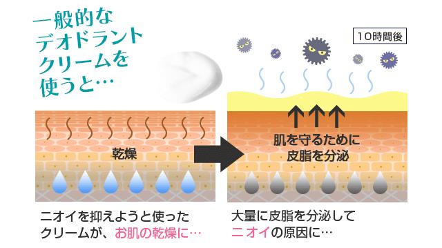 ハイネスの保湿効果