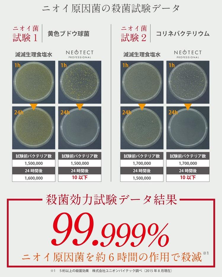 ニオイ原因菌の殺菌試験データ