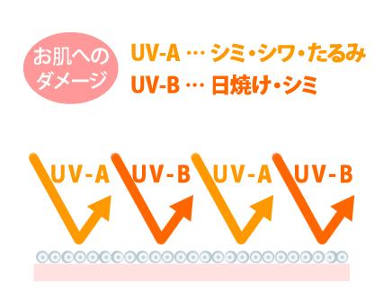 ケレキュアネ UVパウダーのUVカット効果