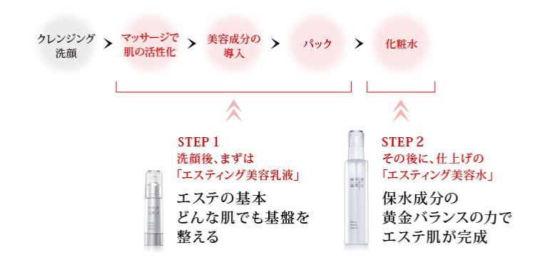 麻布十番塩澤式【エステティング美容乳液&美容水】使い方